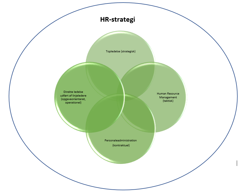 HR strategi Point of HR